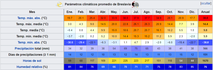 Breslavia_Climat